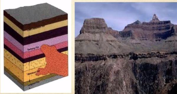 nonconformity in rock formation
